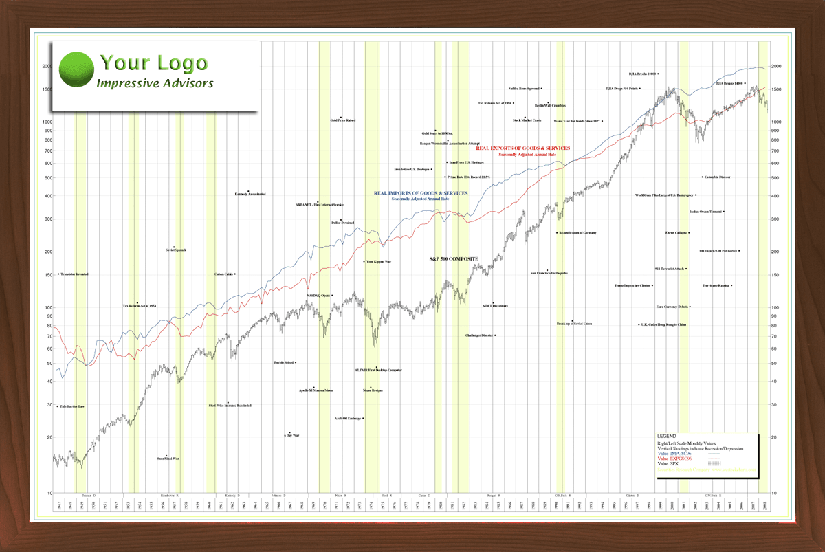 Stock options historical charts